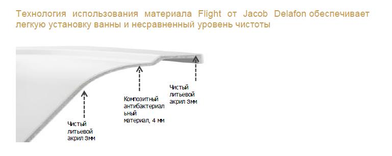 Ванна из литьевого мрамора Jacob Delafon Elite E6D031RU-00 170 х 75 см, материал Flight